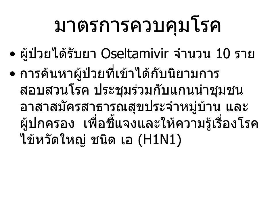 มาตรการควบคุมโรค ผู้ป่วยได้รับยา Oseltamivir จำนวน 10 ราย การค้นหาผู้ป่วยที่เข้าได้กับนิยามการ สอบสวนโรค ประชุมร่วมกับแกนนำชุมชน อาสาสมัครสาธารณสุขประจำหมู่บ้าน และ ผู้ปกครอง เพื่อชี้แจงและให้ความรู้เรื่องโรค ไข้หวัดใหญ่ ชนิด เอ (H1N1)