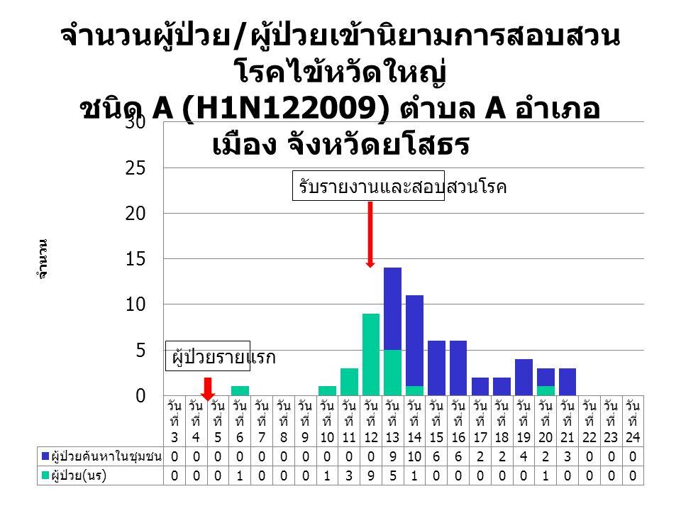 ผลการสอบสวน ค้นหาผู้ป่วยที่เข้านิยามการสอบสวน โรค พบว่า มีผู้ป่วย จำนวน 44 คน เพศชาย 27 คน เพศหญิง 17 คน อายุเฉลี่ย 16.3 ปี (46.2 ปี (Min- Max=1-75) อาชีพส่วนใหญ่ คือ ทำนา ปัจจัยเสี่ยง คือ นักเรียนชั้น ประถมศึกษาปีที่ 5 และ 6 เรียน รวมกันและเป็นนักเรียนมาจาก 2 หมู่บ้าน ส่งผลให้มีการแพร่กระจาย เชื้อโรคสู่ประชาชนในชุมชน