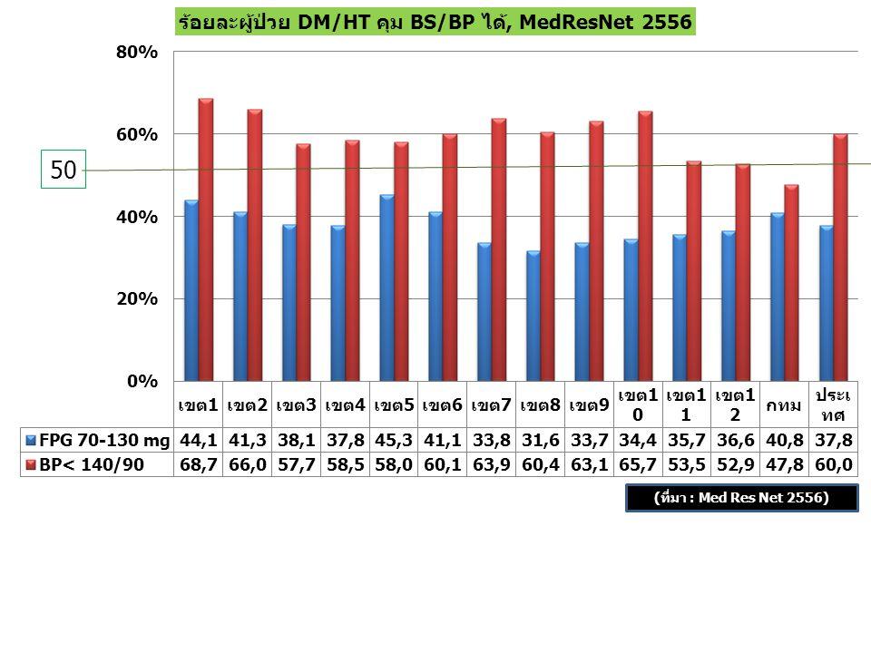 50 (ที่มา : Med Res Net 2556)