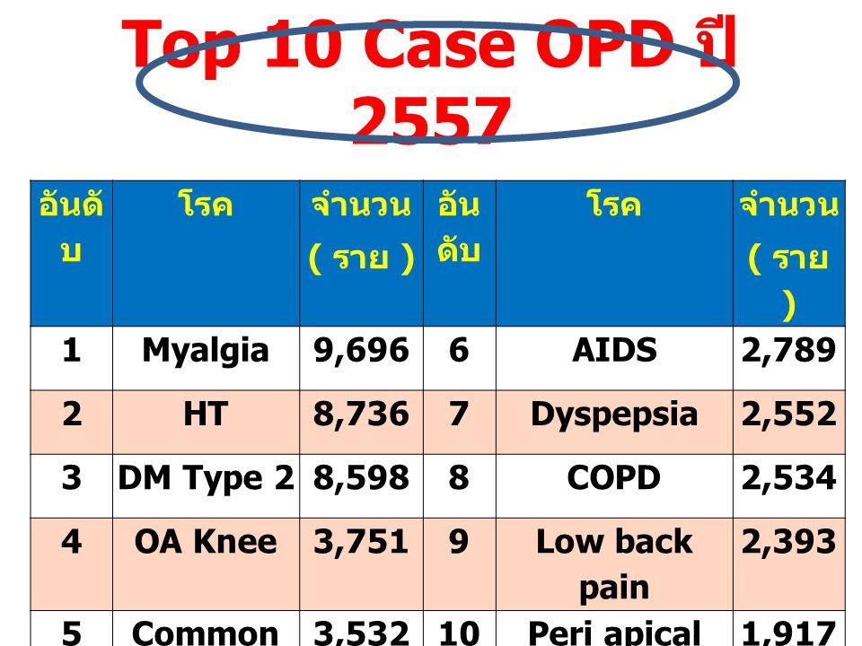 Top 10 Case OPD ปี 2557 อันดั บ โรค จำนวน ( ราย ) อัน ดับ โรค จำนวน ( ราย ) 1Myalgia9,6966AIDS2,789 2HT8,7367Dyspepsia2,552 3DM Type 28,5988COPD2,534