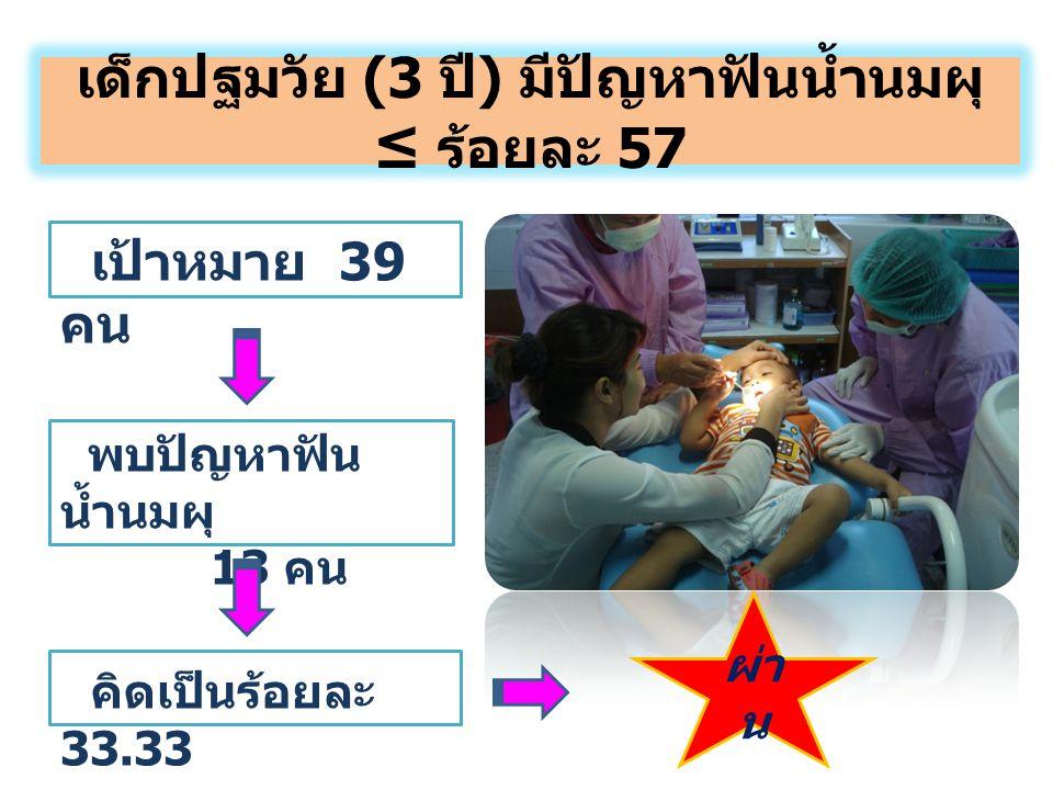 เด็กปฐมวัย (3 ปี ) มีปัญหาฟันน้ำนมผุ ≤ ร้อยละ 57 พบปัญหาฟัน น้ำนมผุ 13 คน คิดเป็นร้อยละ 33.33 เป้าหมาย 39 คน ผ่า น