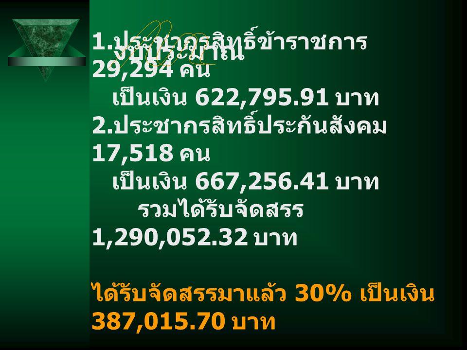 1. ประชากรสิทธิ์ข้าราชการ 29,294 คน เป็นเงิน 622,795.91 บาท 2.