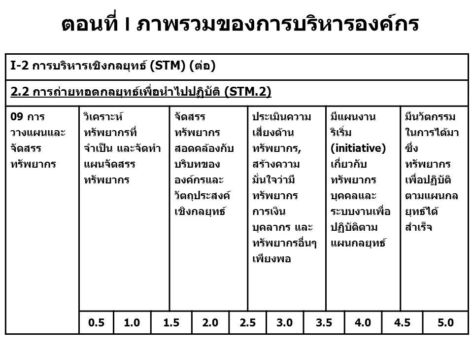 ตอนที่ I ภาพรวมของการบริหารองค์กร I-2 การบริหารเชิงกลยุทธ์ (STM) (ต่อ) 2.2 การถ่ายทอดกลยุทธ์เพื่อนำไปปฏิบัติ (STM.2) 09 การ วางแผนและ จัดสรร ทรัพยากร