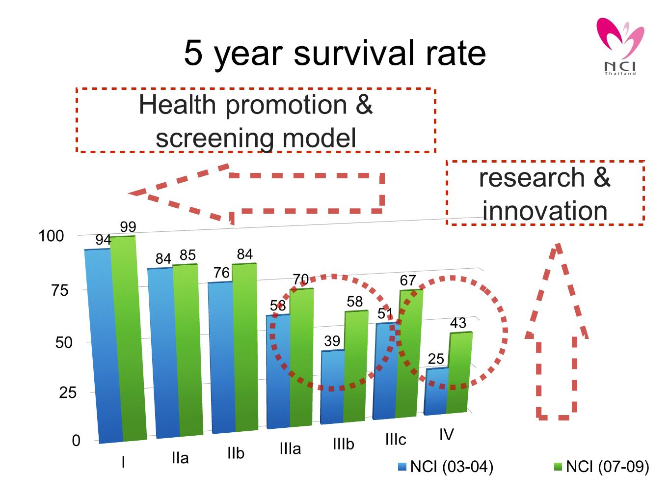 5 year survival rate Health promotion & screening model research & innovation