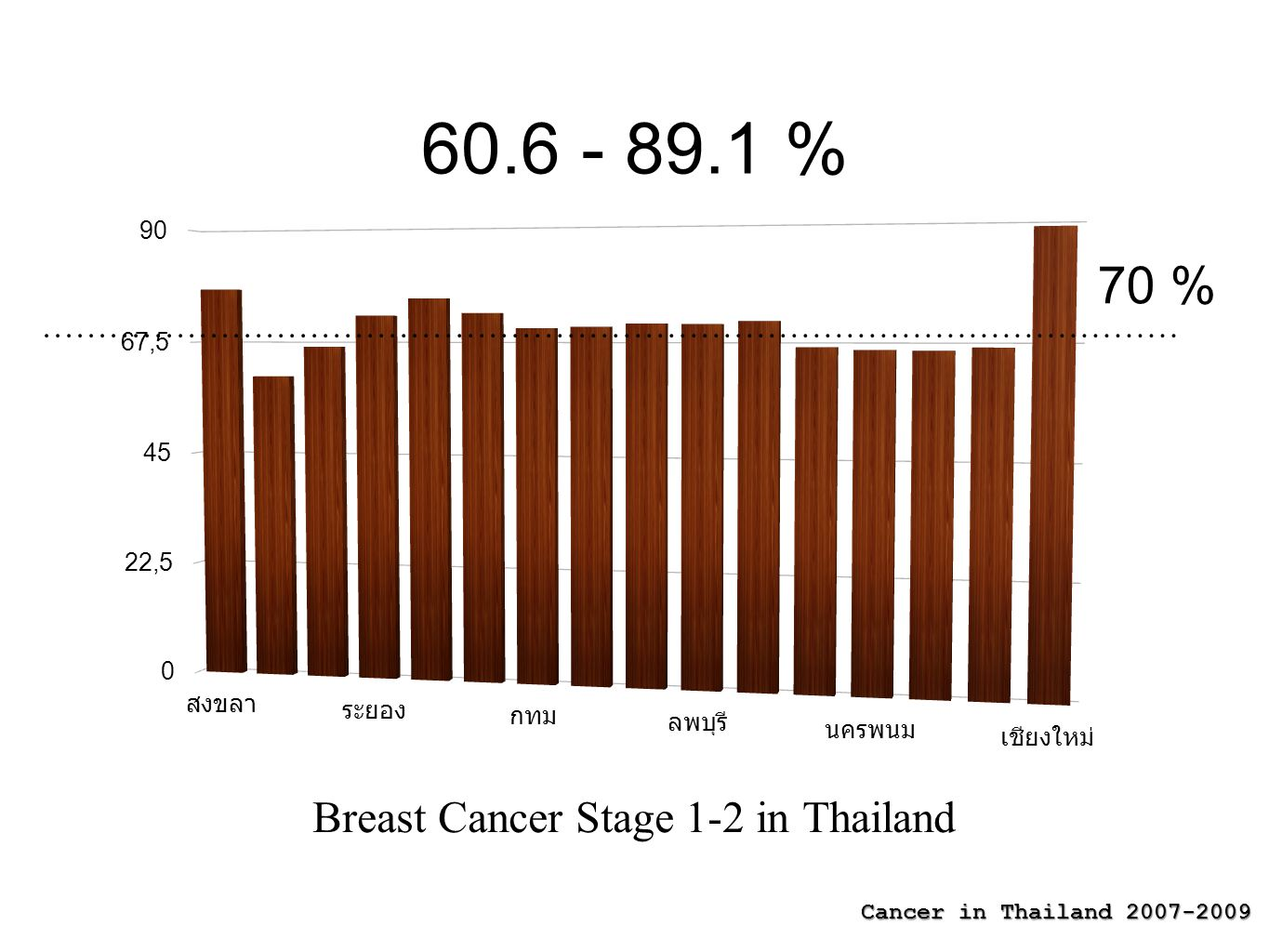 Breast Cancer Stage 1-2 in Thailand 60.6 - 89.1 % 70 % Cancer in Thailand 2007-2009