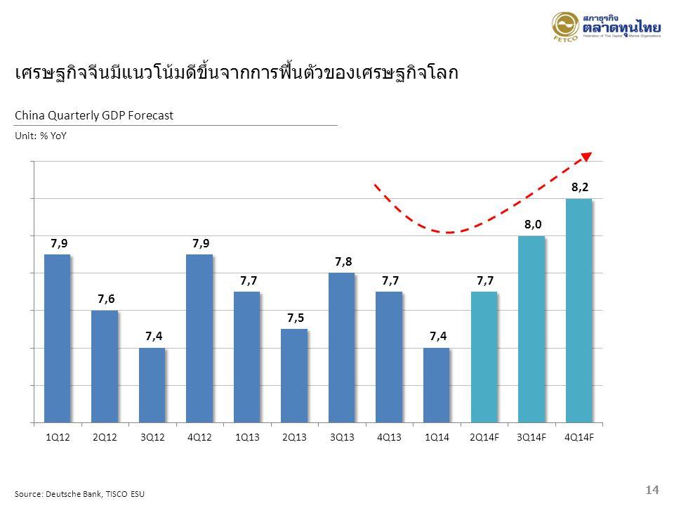 Source: Deutsche Bank, TISCO ESU China Quarterly GDP Forecast Unit: % YoY 14 เศรษฐกิจจีนมีแนวโน้มดีขึ้นจากการฟื้นตัวของเศรษฐกิจโลก