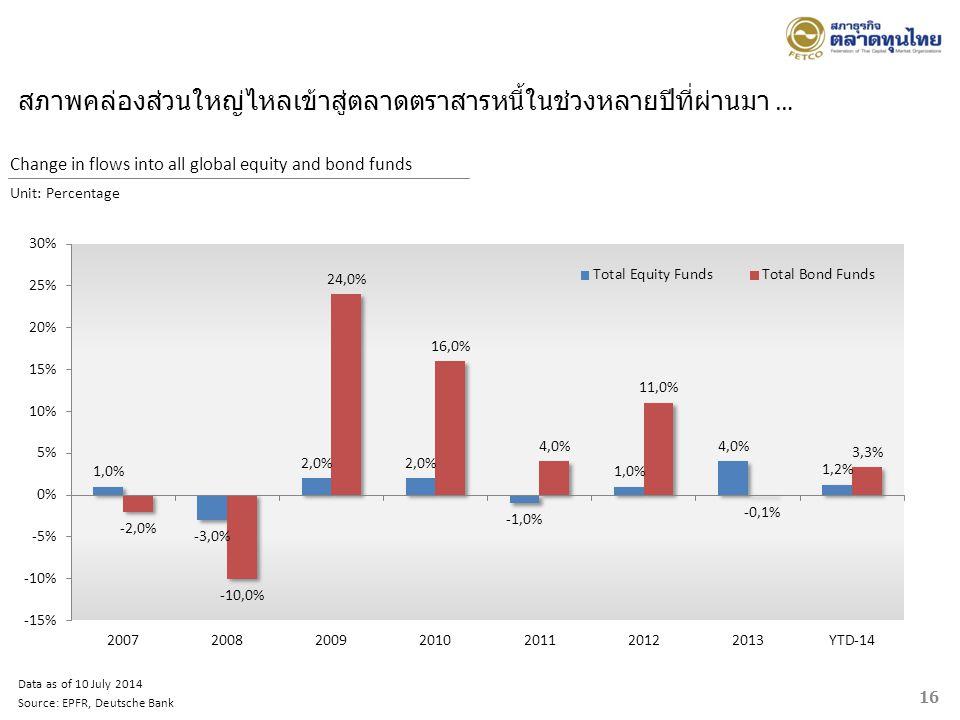 สภาพคล่องส่วนใหญ่ไหลเข้าสู่ตลาดตราสารหนี้ในช่วงหลายปีที่ผ่านมา … Data as of 10 July 2014 Source: EPFR, Deutsche Bank Change in flows into all global e