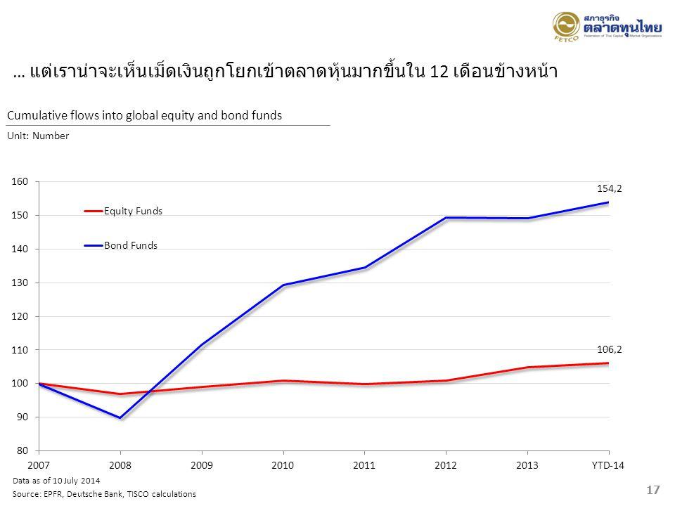 … แต่เราน่าจะเห็นเม็ดเงินถูกโยกเข้าตลาดหุ้นมากขึ้นใน 12 เดือนข้างหน้า Data as of 10 July 2014 Source: EPFR, Deutsche Bank, TISCO calculations 17 Cumul