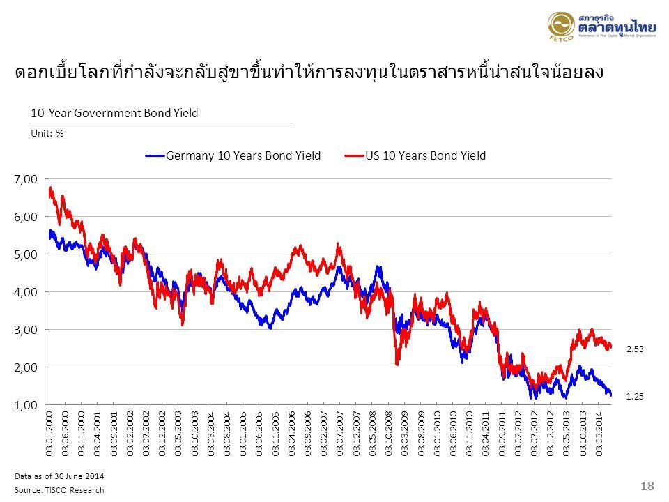18 10-Year Government Bond Yield Unit: % 2.53 1.25 Data as of 30 June 2014 Source: TISCO Research ดอกเบี้ยโลกที่กำลังจะกลับสู่ขาขึ้นทำให้การลงทุนในตรา