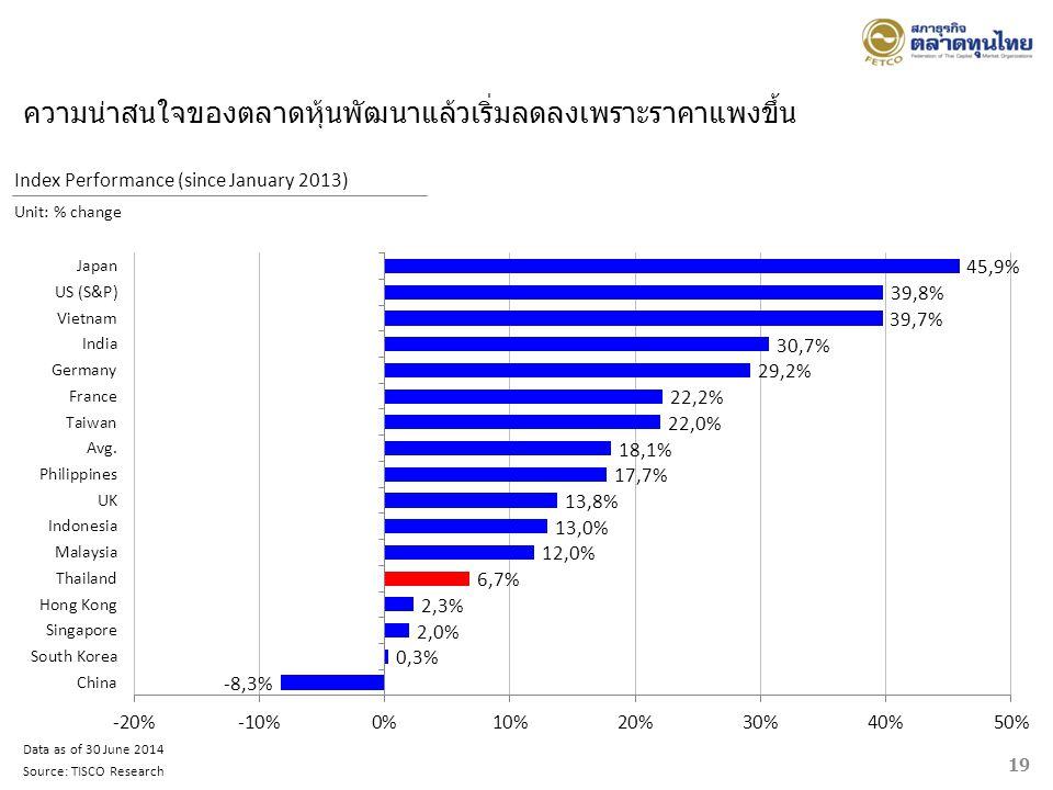 19 Data as of 30 June 2014 Source: TISCO Research Index Performance (since January 2013) Unit: % change ความน่าสนใจของตลาดหุ้นพัฒนาแล้วเริ่มลดลงเพราะร