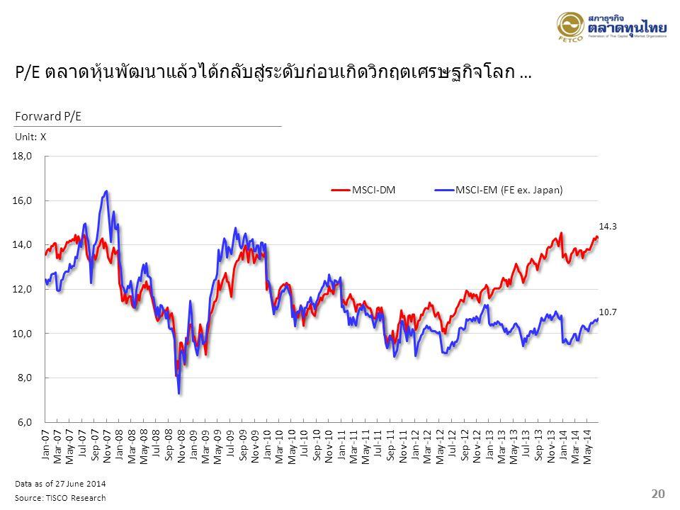 20 Data as of 27 June 2014 Source: TISCO Research Forward P/E Unit: X 14.3 10.7 P/E ตลาดหุ้นพัฒนาแล้วได้กลับสู่ระดับก่อนเกิดวิกฤตเศรษฐกิจโลก …