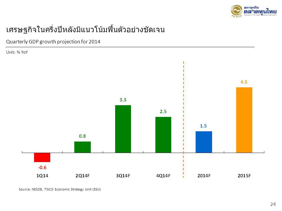 Quarterly GDP growth projection for 2014 Unit: % YoY Source: NESDB, TISCO Economic Strategy Unit (ESU) เศรษฐกิจในครึ่งปีหลังมีแนวโน้มฟื้นตัวอย่างชัดเจ