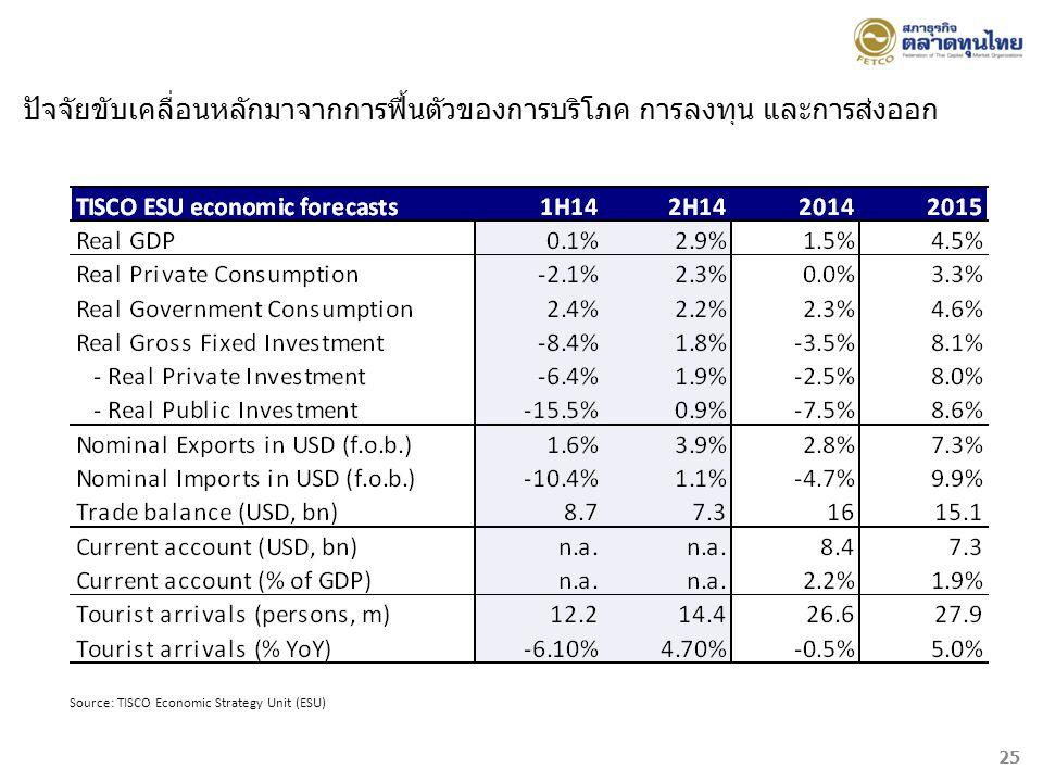 Source: TISCO Economic Strategy Unit (ESU) 25 ปัจจัยขับเคลื่อนหลักมาจากการฟื้นตัวของการบริโภค การลงทุน และการส่งออก