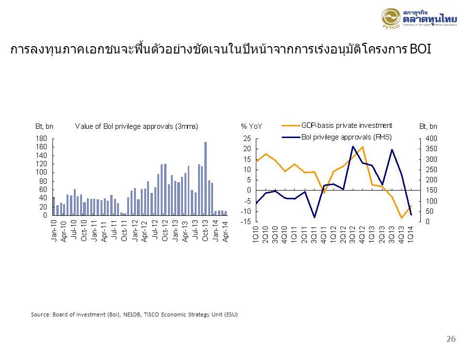Source: Board of Investment (BoI), NESDB, TISCO Economic Strategy Unit (ESU) การลงทุนภาคเอกชนจะฟื้นตัวอย่างชัดเจนในปีหน้าจากการเร่งอนุมัติโครงการ BOI