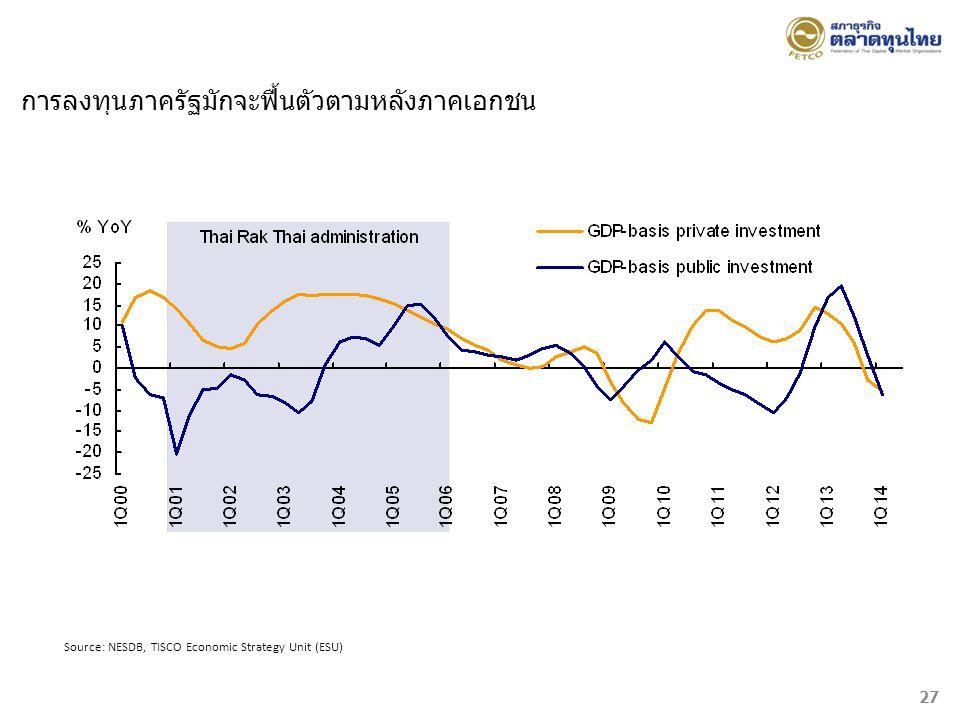 Source: NESDB, TISCO Economic Strategy Unit (ESU) การลงทุนภาครัฐมักจะฟื้นตัวตามหลังภาคเอกชน 27