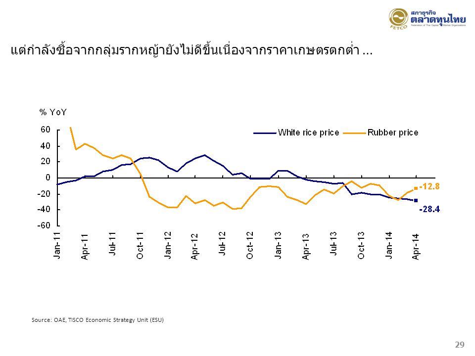 Source: OAE, TISCO Economic Strategy Unit (ESU) แต่กำลังซื้อจากกลุ่มรากหญ้ายังไม่ดีขึ้นเนื่องจากราคาเกษตรตกต่ำ … 29