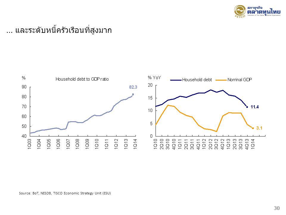 Source: BoT, NESDB, TISCO Economic Strategy Unit (ESU) … และระดับหนี้ครัวเรือนที่สูงมาก 30