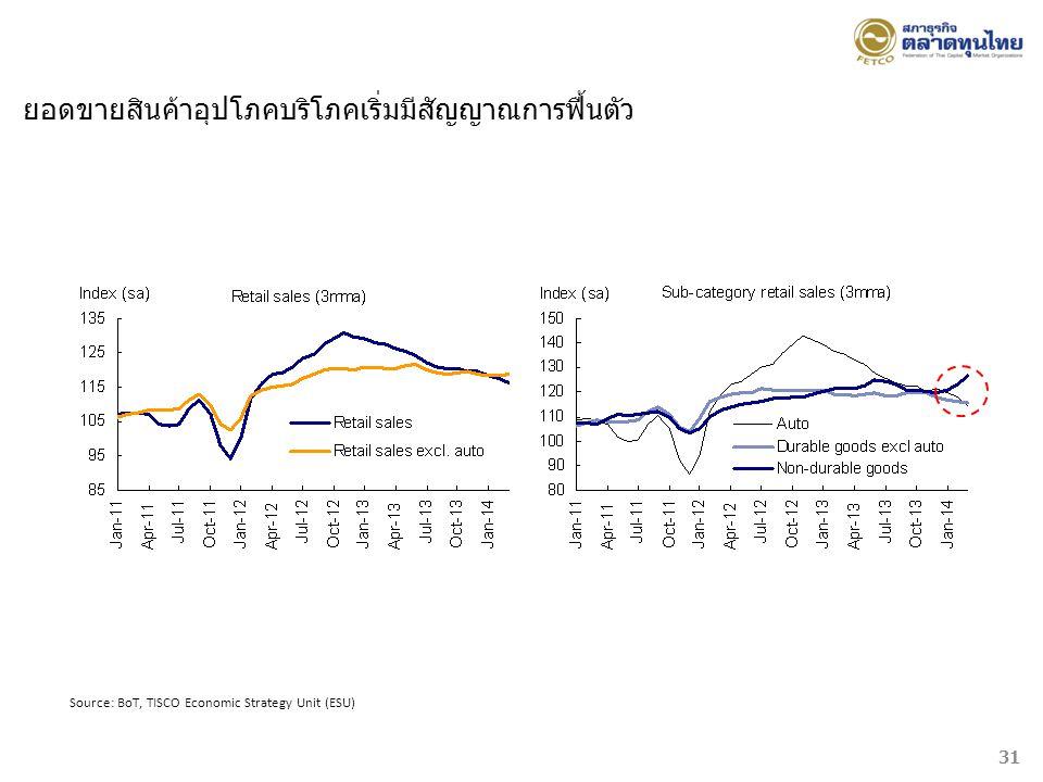 Source: BoT, TISCO Economic Strategy Unit (ESU) ยอดขายสินค้าอุปโภคบริโภคเริ่มมีสัญญาณการฟื้นตัว 31
