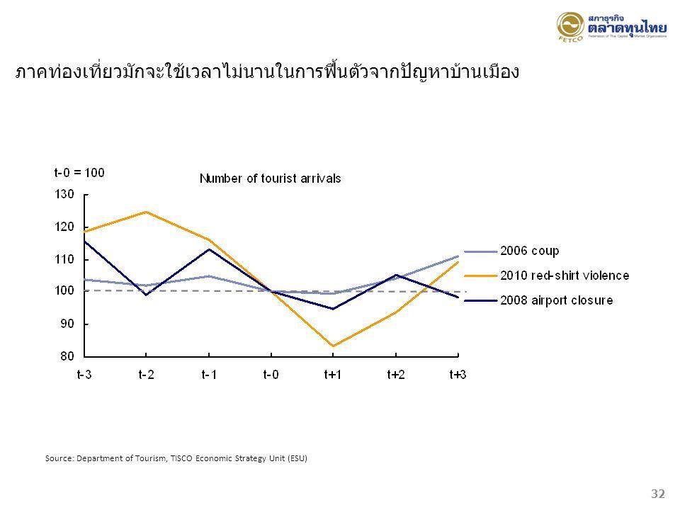 Source: Department of Tourism, TISCO Economic Strategy Unit (ESU) ภาคท่องเที่ยวมักจะใช้เวลาไม่นานในการฟื้นตัวจากปัญหาบ้านเมือง 32