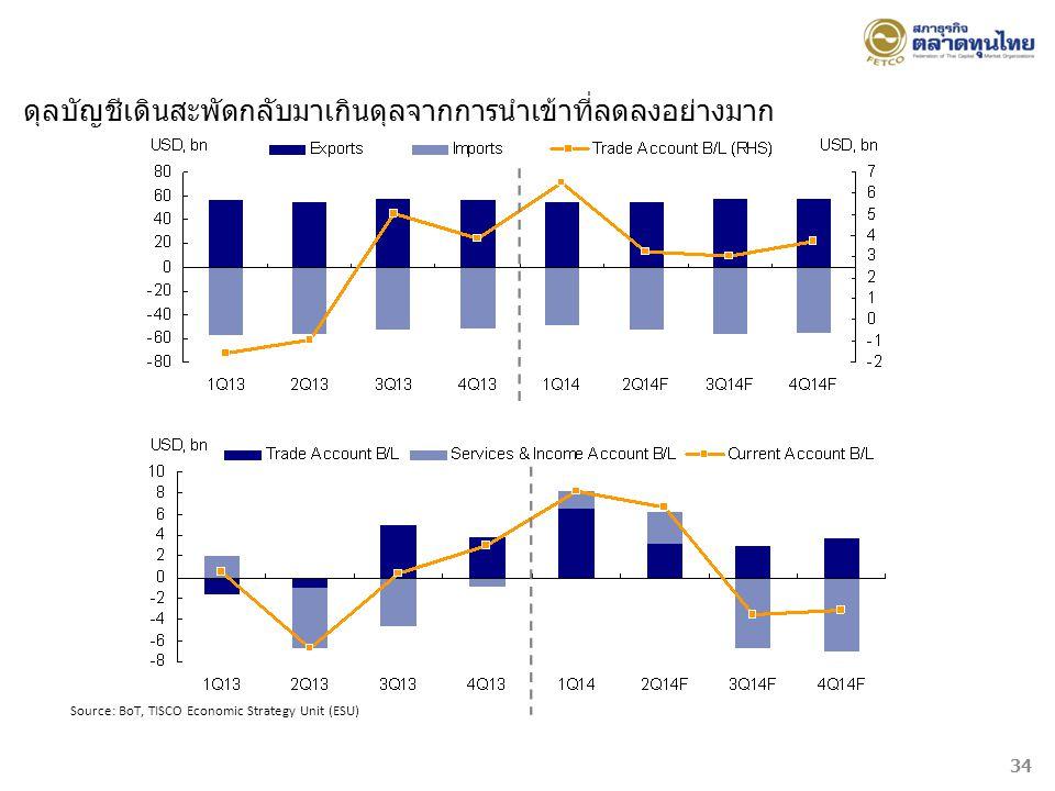 Source: BoT, TISCO Economic Strategy Unit (ESU) ดุลบัญชีเดินสะพัดกลับมาเกินดุลจากการนำเข้าที่ลดลงอย่างมาก 34