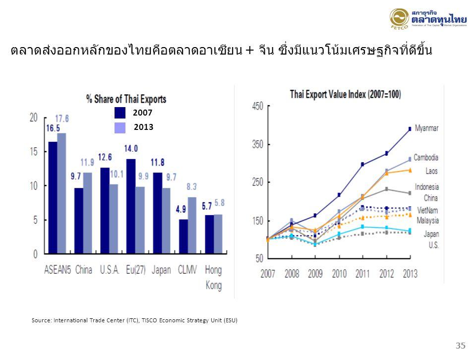 Source: International Trade Center (ITC), TISCO Economic Strategy Unit (ESU) 2007 2013 ตลาดส่งออกหลักของไทยคือตลาดอาเซียน + จีน ซึ่งมีแนวโน้มเศรษฐกิจท