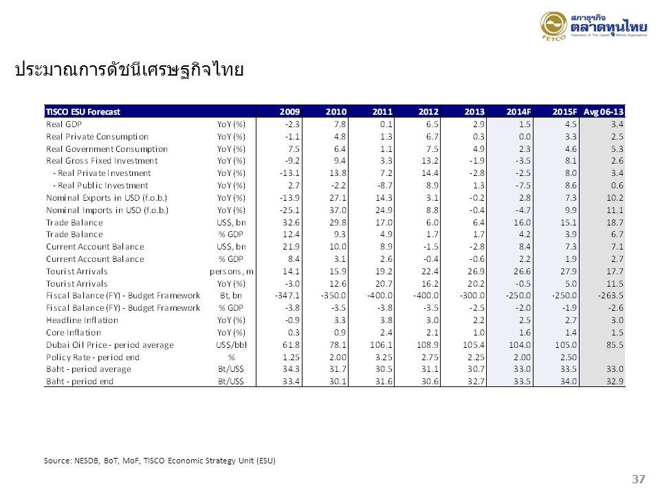 Source: NESDB, BoT, MoF, TISCO Economic Strategy Unit (ESU) ประมาณการดัชนีเศรษฐกิจไทย 37