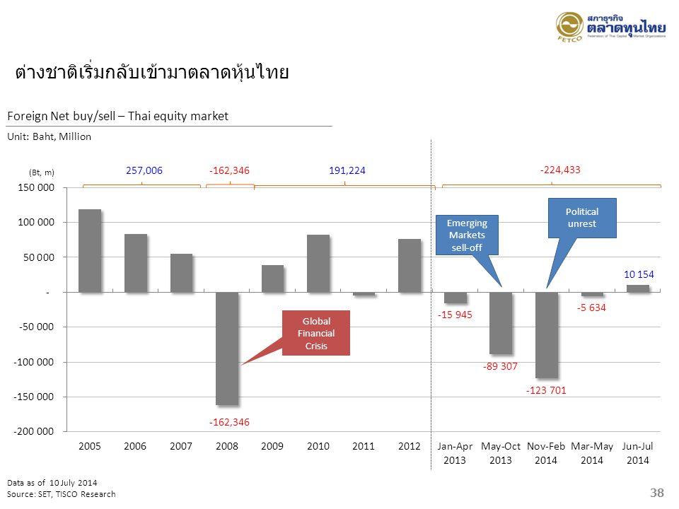 ต่างชาติเริ่มกลับเข้ามาตลาดหุ้นไทย Data as of 10 July 2014 Source: SET, TISCO Research Foreign Net buy/sell – Thai equity market Unit: Baht, Million -