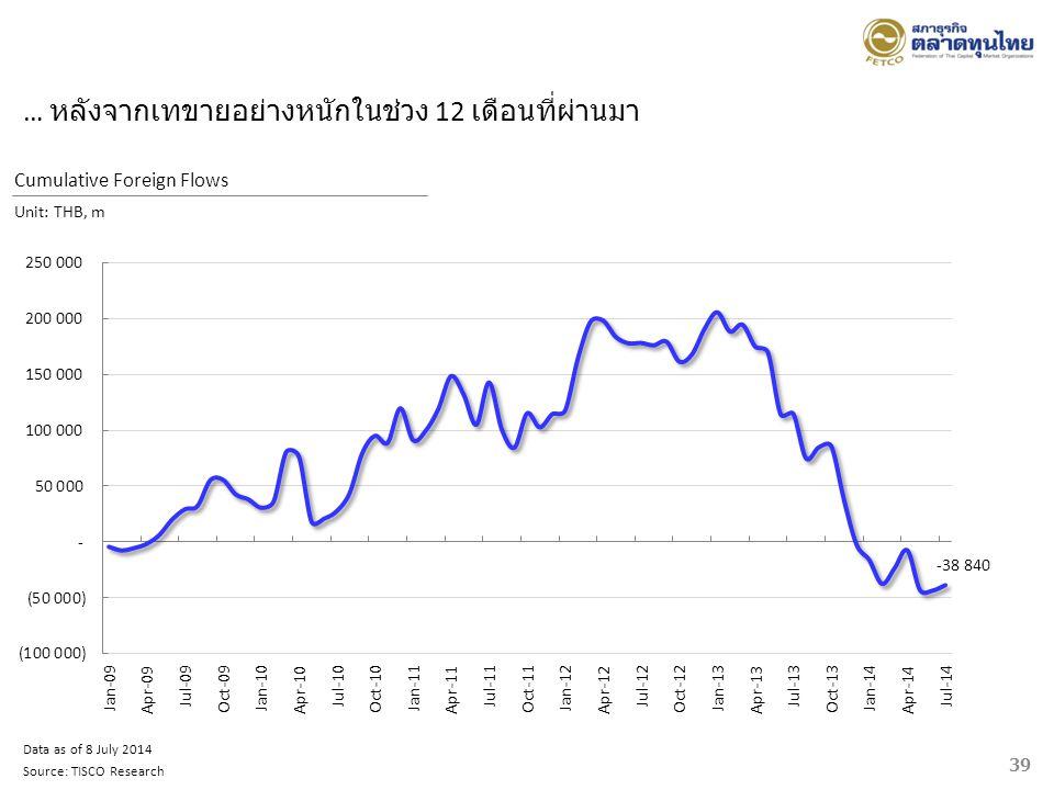 39 Cumulative Foreign Flows Unit: THB, m Data as of 8 July 2014 Source: TISCO Research … หลังจากเทขายอย่างหนักในช่วง 12 เดือนที่ผ่านมา