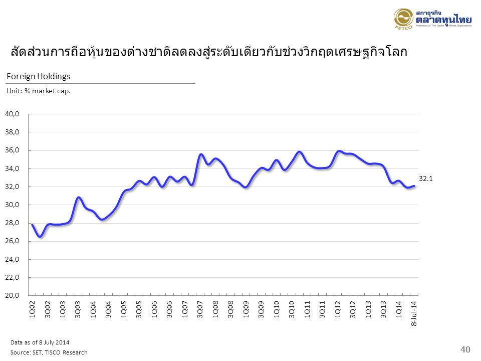 40 Foreign Holdings Unit: % market cap. Data as of 8 July 2014 Source: SET, TISCO Research สัดส่วนการถือหุ้นของต่างชาติลดลงสู่ระดับเดียวกับช่วงวิกฤตเศ