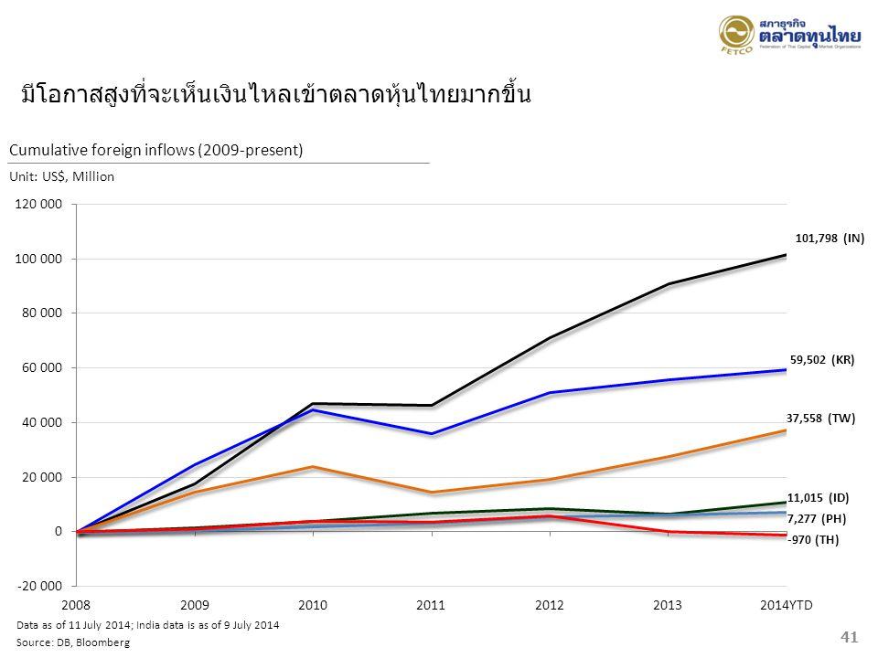 มีโอกาสสูงที่จะเห็นเงินไหลเข้าตลาดหุ้นไทยมากขึ้น Data as of 11 July 2014; India data is as of 9 July 2014 Source: DB, Bloomberg Cumulative foreign inf
