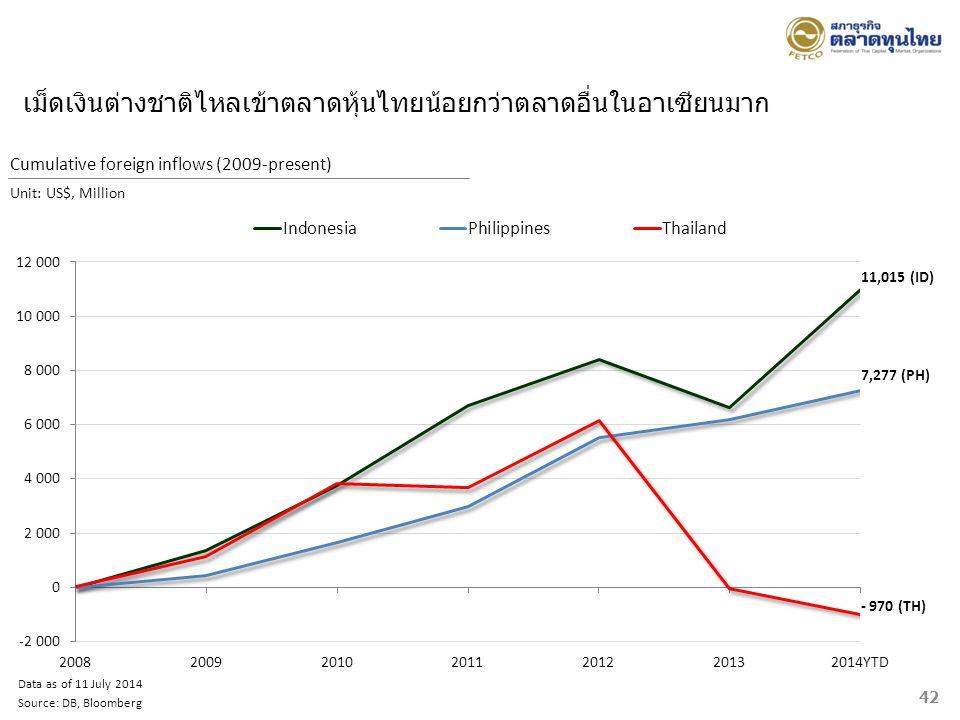 เม็ดเงินต่างชาติไหลเข้าตลาดหุ้นไทยน้อยกว่าตลาดอื่นในอาเซียนมาก Data as of 11 July 2014 Source: DB, Bloomberg Cumulative foreign inflows (2009-present)