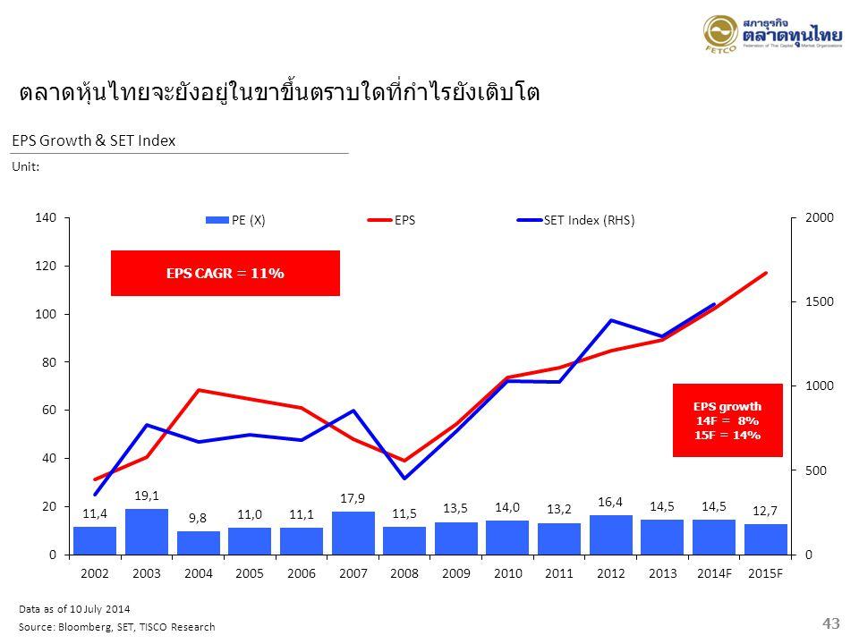 43 Data as of 10 July 2014 Source: Bloomberg, SET, TISCO Research EPS Growth & SET Index Unit: ตลาดหุ้นไทยจะยังอยู่ในขาขึ้นตราบใดที่กำไรยังเติบโต