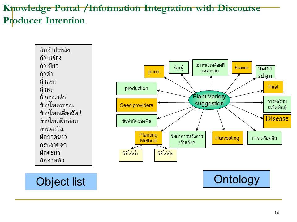 10 Knowledge Portal /Information Integration with Discourse Producer Intention Planting Method วิธีให้น้ำวิธีให้ปุ๋ย ข้อจำกัดของพืช สภาพแวดล้อมที่ เหม