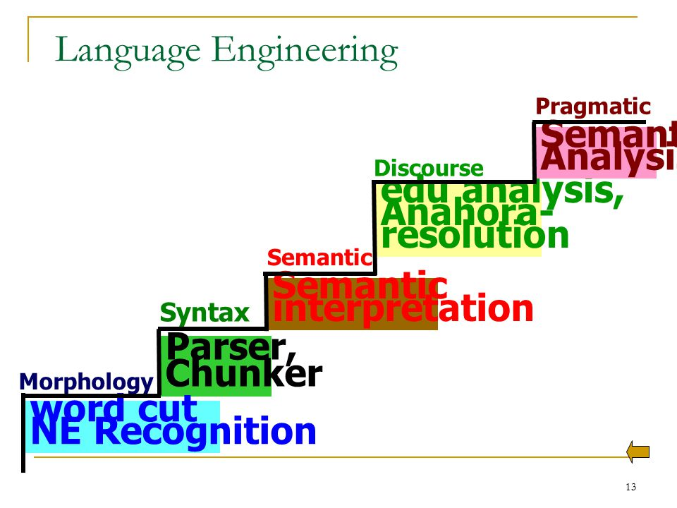 13 Language Engineering Parser, Chunker Syntax Semantic interpretation Semantic edu analysis, Anahora- resolution Discourse word cut NE Recognition Mo