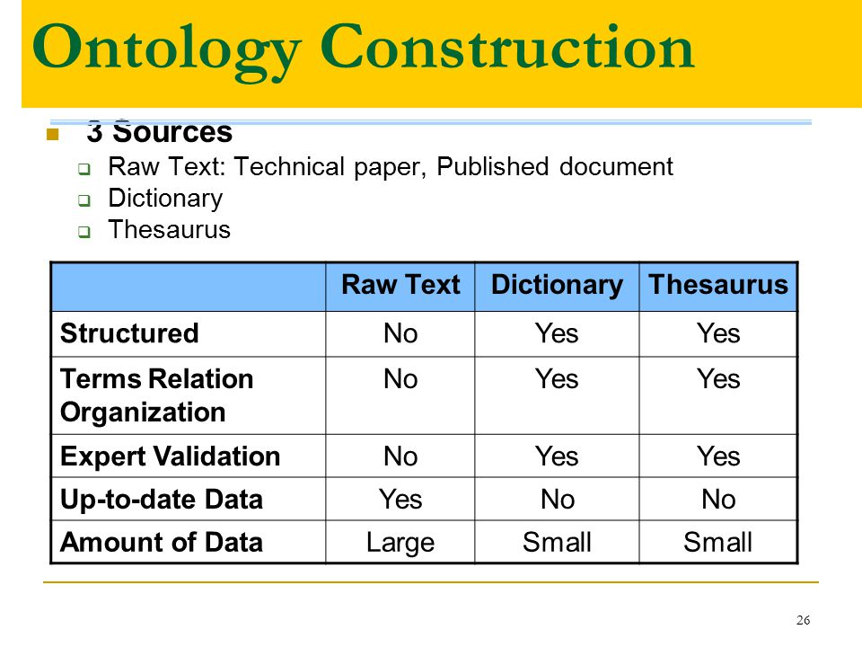 26 Ontology Construction 3 Sources  Raw Text: Technical paper, Published document  Dictionary  Thesaurus Raw TextDictionaryThesaurus StructuredNoYes Terms Relation Organization NoYes Expert ValidationNoYes Up-to-date DataYesNo Amount of DataLargeSmall