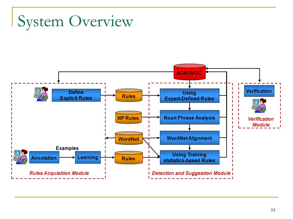 33 System Overview Examples Rules Define Explicit Rules Using Training statistics-based Rules Verification Learning WordNet Alignment Noun Phrase Analysis AGROVOC Annotation NP Rules Detection and Suggestion Module Rules Acquisition Module Verification Module Using Expert-Defined Rules Rules WordNet