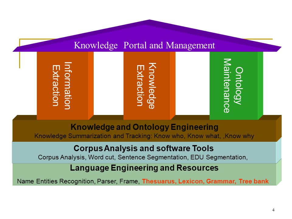 4 Language Engineering and Resources Name Entities Recognition, Parser, Frame, Thesuarus, Lexicon, Grammar, Tree bank Corpus Analysis and software Tools Corpus Analysis, Word cut, Sentence Segmentation, EDU Segmentation, Knowledge and Ontology Engineering Knowledge Summarization and Tracking: Know who, Know what,,Know why Information Extraction Knowledge Extraction Ontology Maintenance Knowledge Portal and Management