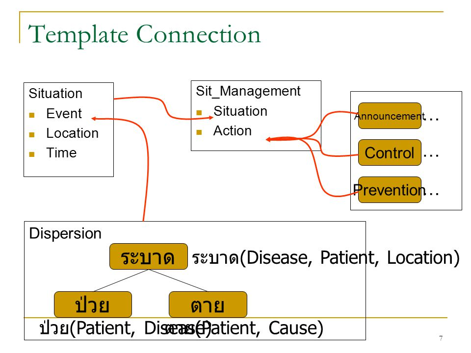 7 Template Connection Situation Event Location Time Sit_Management Situation Action Dispersion ระบาด ป่วยตาย ระบาด (Disease, Patient, Location) ป่วย (Patient, Disease) ตาย (Patient, Cause) Announcement Control Prevention … … …