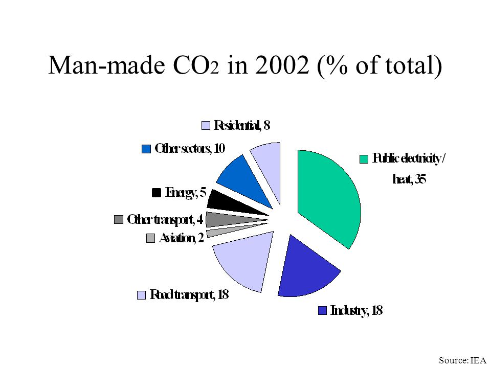 Per Capita CO 2 emissions from fossil fuels and industry, 1996 Thailand (1997): 0.77