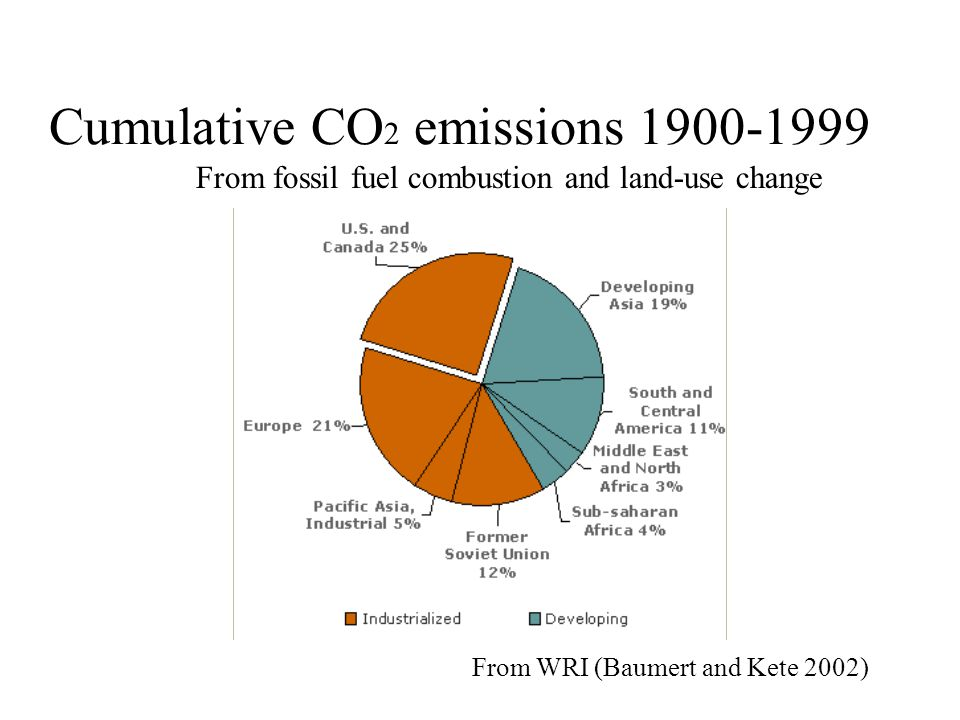 Cumulative CO 2 emissions 1900-1999 From WRI (Baumert and Kete 2002) From fossil fuel combustion and land-use change