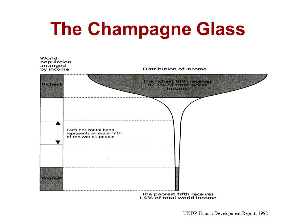 The Champagne Glass UNDP, Human Development Report, 1998