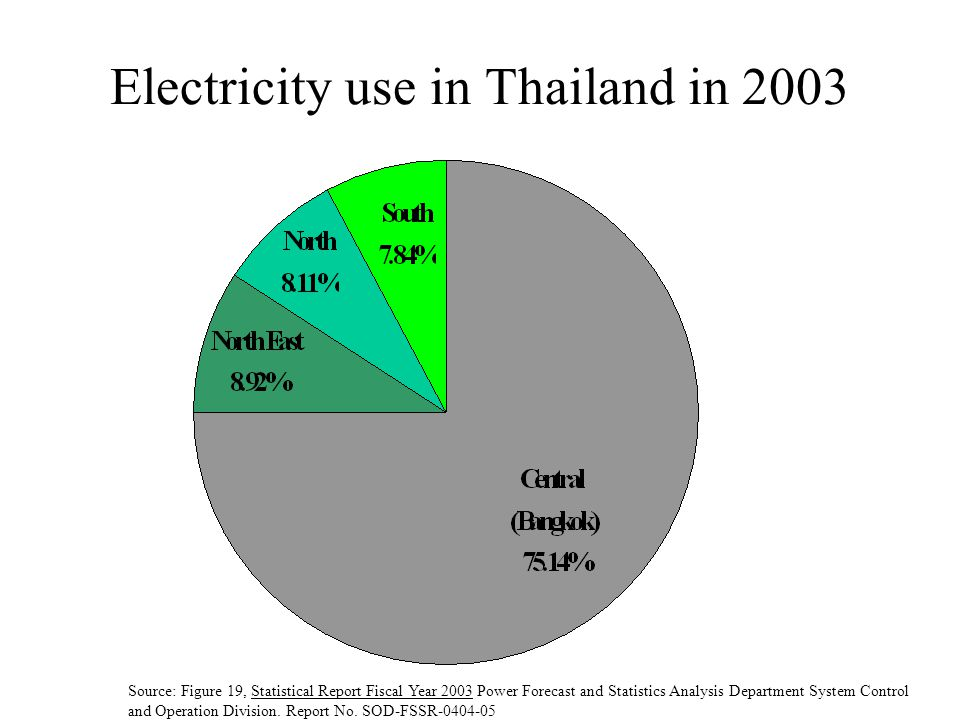 Electricity use in Thailand in 2003 Source: Figure 19, Statistical Report Fiscal Year 2003 Power Forecast and Statistics Analysis Department System Control and Operation Division.