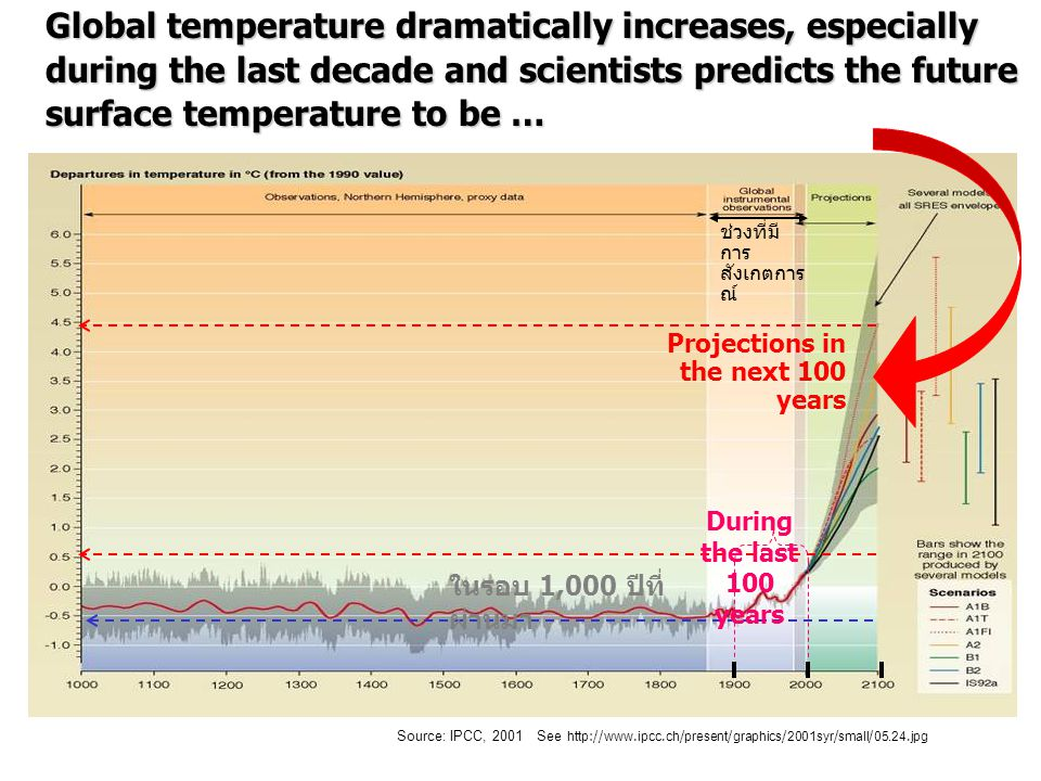 Source: IPCC, 2001 See http://www.ipcc.ch/present/graphics/2001syr/small/05.24.jpg ในรอบ 1,000 ปีที่ ผ่านมา During the last 100 years Projections in the next 100 years ช่วงที่มี การ สังเกตการ ณ์ Global temperature dramatically increases, especially during the last decade and scientists predicts the future surface temperature to be …