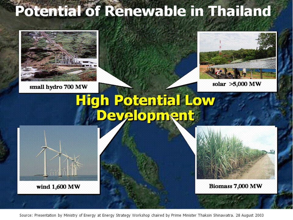 Very little electricity comes from renewables… 0.6% from Renewable Energy Source: EGAT PDP 2003