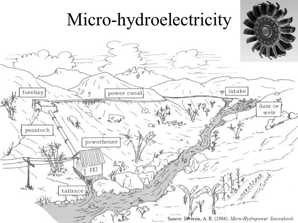 Micro-hydroelectricity Source: Inversin, A. R. (1986). Micro-Hydropower Sourcebook.