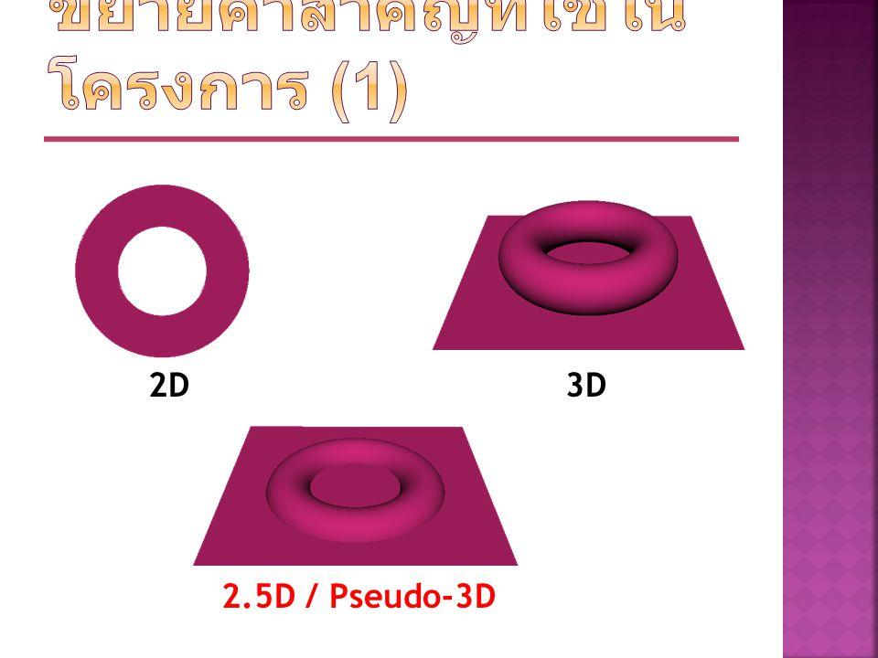 2D3D 2.5D / Pseudo-3D