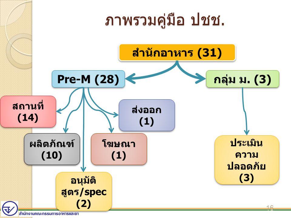 ภาพรวมคู่มือ ปชช. 16 สำนักอาหาร (31) Pre-M (28) กลุ่ม ม. (3) สถานที่ (14) ผลิตภัณฑ์ (10) โฆษณา (1) ส่งออก (1) อนุมัติ สูตร/spec (2) ประเมิน ความ ปลอดภ