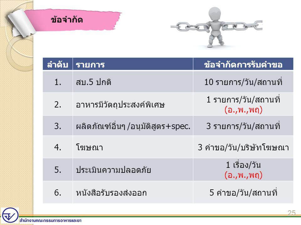 25 ข้อจำกัด ลำดับรายการข้อจำกัดการรับคำขอ 1.สบ.5 ปกติ10 รายการ/วัน/สถานที่ 2.อาหารมีวัตถุประสงค์พิเศษ 1 รายการ/วัน/สถานที่ (อ.,พ.,พฤ) 3.ผลิตภัณฑ์อื่นๆ