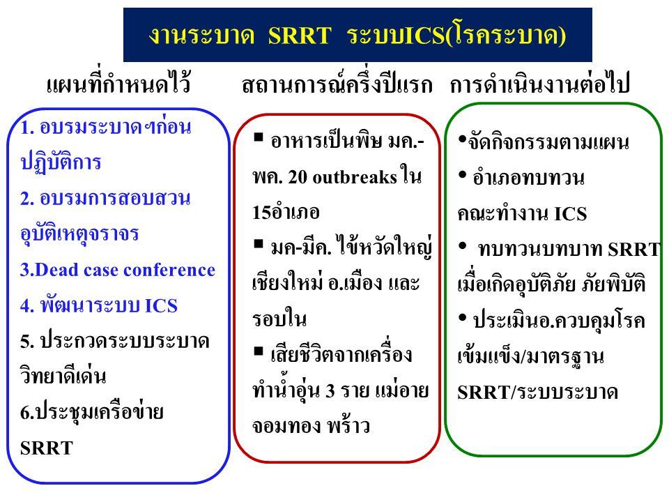 งานระบาด SRRT ระบบICS(โรคระบาด) แผนที่กำหนดไว้ 1. อบรมระบาดฯก่อน ปฏิบัติการ 2. อบรมการสอบสวน อุบัติเหตุจราจร 3.Dead case conference 4. พัฒนาระบบ ICS 5