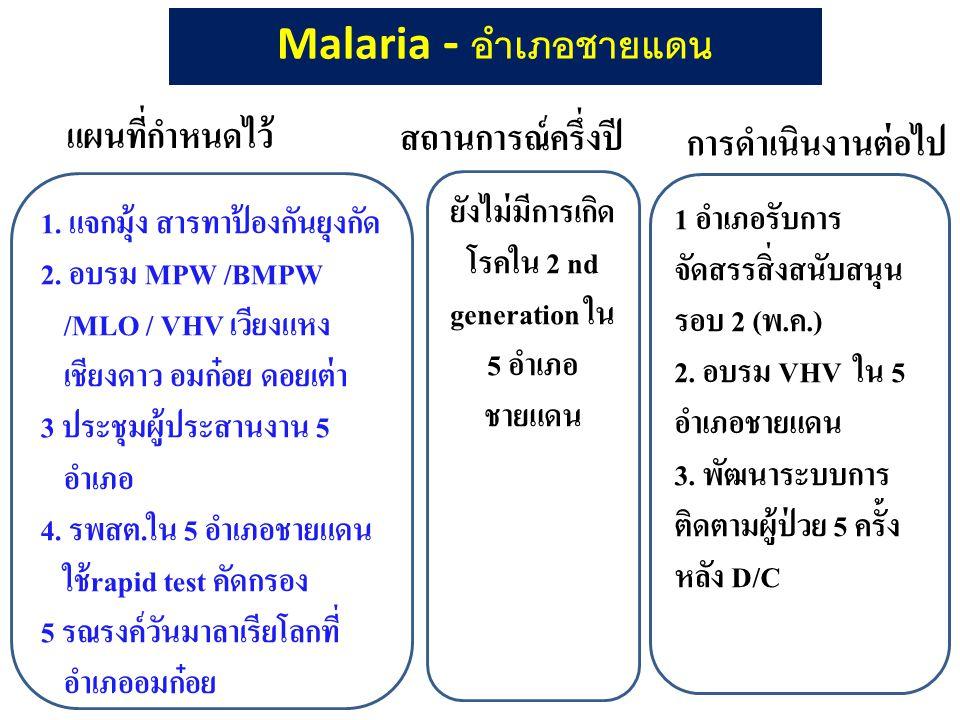 1. แจกมุ้ง สารทาป้องกันยุงกัด 2. อบรม MPW /BMPW /MLO / VHV เวียงแหง เชียงดาว อมก๋อย ดอยเต่า 3 ประชุมผู้ประสานงาน 5 อำเภอ 4. รพสต.ใน 5 อำเภอชายแดน ใช้r